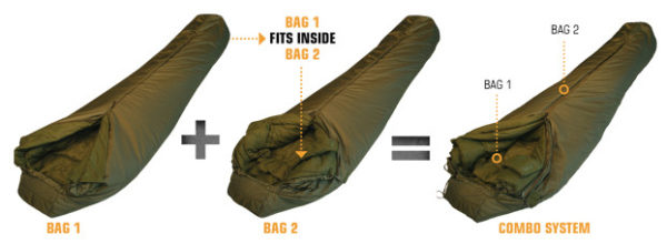 Sleeping Bag For Long Term Survival How To Choose