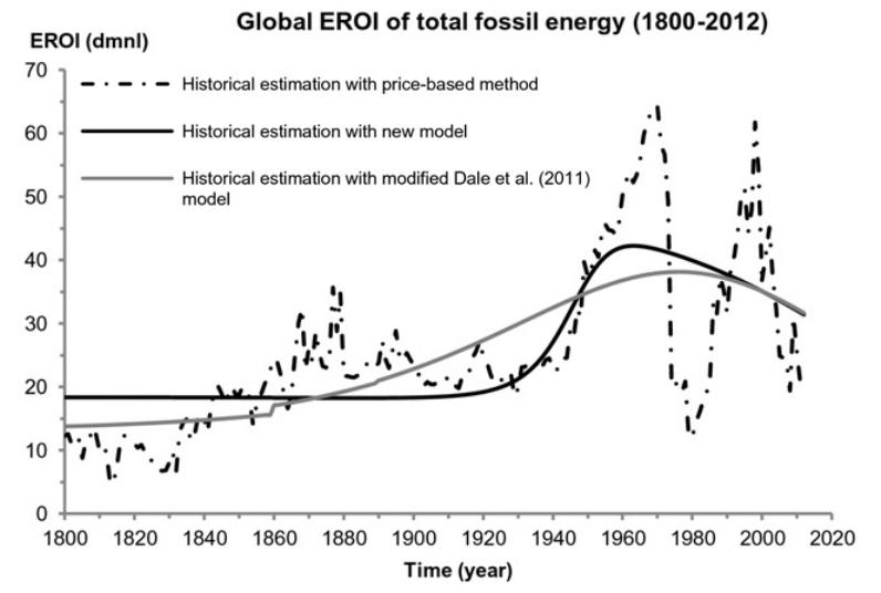 Responding to collapse resilience adaptation Global Fossil fuel EROI EROEI